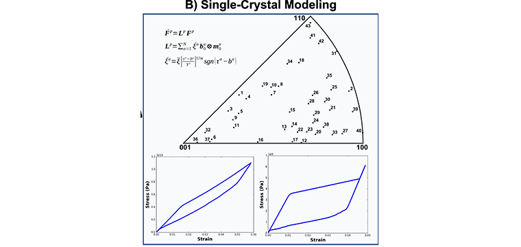 B) Single-Crystal Modeling - Using the micro mechanics based constitutive model, we show the orientation dependence of the stress-strain response in single-crystal zirconia.