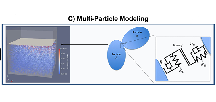 C) Multi-Particle Modeling - A discrete element method was used to model the interactions between contacting oligocrystalline particles.  This method was tested on a polydisperse system of 10,000 particles.