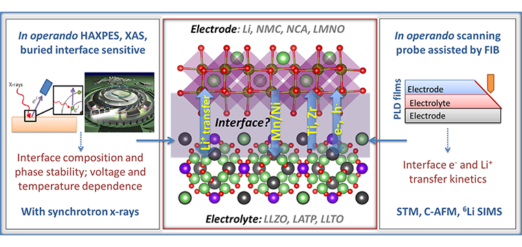 Graphical summary of the project research objectives and methods for probing the stability and charge transfer properties of solid electrolyte interfaces with Li and with cathodes. We focus on interface evolution because of (1) formation of a space-charge zone or cation inter-diffusion, (2) phase instability and secondary phase formation, (3) e- and Li+ transfer/transport properties of the interface, with implications for performance of the interface and for the stabilization of the phases at the interface.