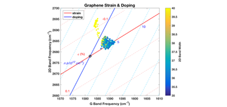 (c) Graphene G band Raman vs 2D band Raman frequency analysis, the doping and strain information for the graphene can be analyzed. In this case, the graphene is p-doped (carrier concentration ~1012cm-2) with a very low strain (<0.05%)