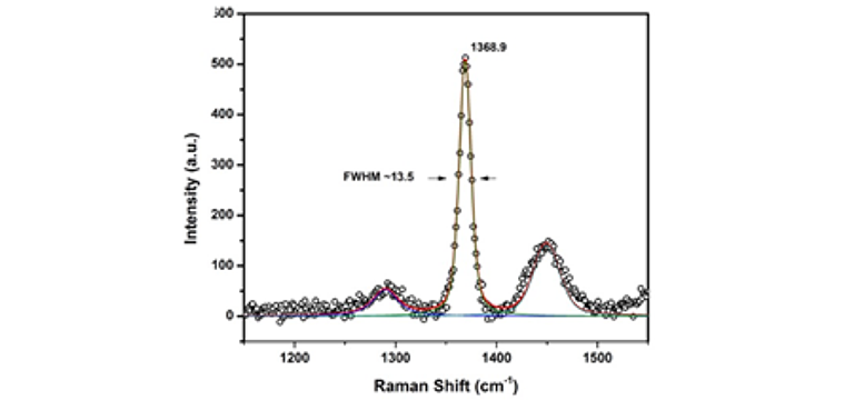 (d) Raman spectrum of a single crystalline hBN flake, the peak position of hBN E2g band at 1368.9 cm-1 is the peak position for monolayer hBN, and the FWHM of 13.5cm-1 indicate high quality hBN.
