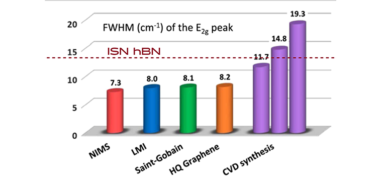 (e) Raman FWHM of hBN E2g band comparison, indicating our hBN quality is getting closer to the exfoliated high quality hBN.
