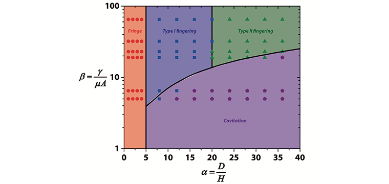 Calculated phase diagram for the prediction of the initial occurrence mode of mechanical instabilities. Dots represent the experimental results and the solid lines represent theoretical calculations.