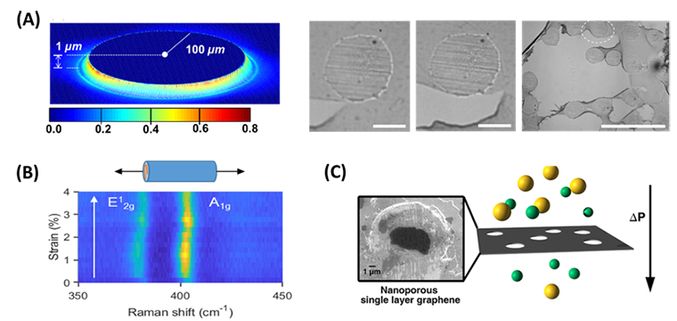 : (A) Autoperforation to fabricate colloidal electronics. (B) Optically active Archimedean scroll MoS2/PMMA fibers. (C) Gas permeation properties of single-layer graphene with nanometer-sized defects.
