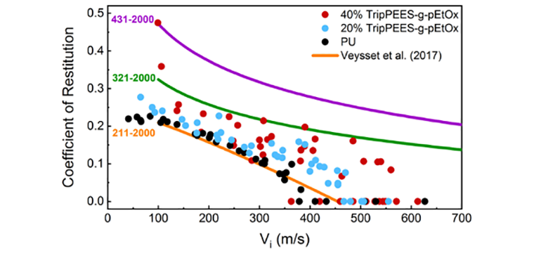 Coefficient of restitution as a function of impact speed for TripPEES-g-pEtOx and previously-tested poly(urethane urea) elastomers [1].