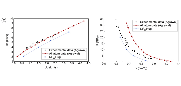 (c) Results from constant uniaxial stress Hugoniostat (NPzzHug) simulations at four different uniaxial stress (Pzz) values, plotted along with data from Agrawal et al. (left) Shock velocity vs. particle velocity, and (right) pressure vs. specific volume.